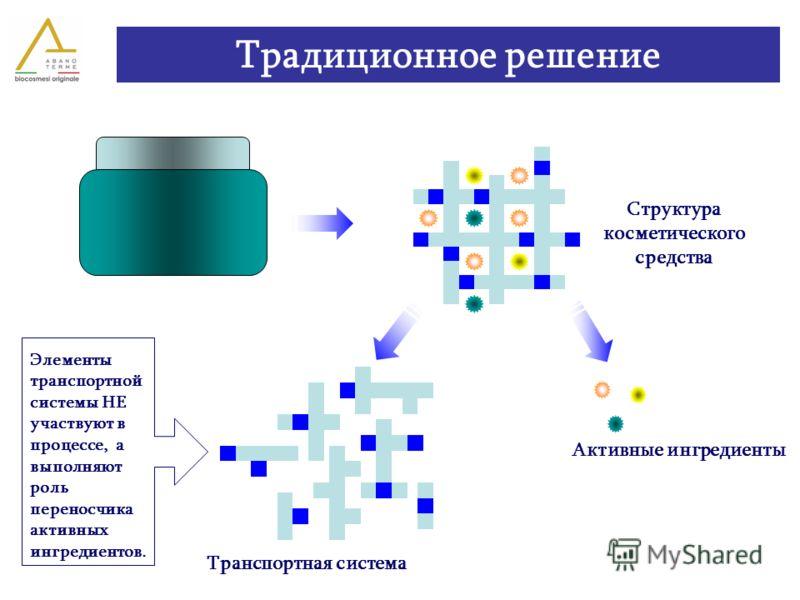 Активные ингредиенты Транспортная система Структура косметического средства Традиционное решение Элементы транспортной системы НЕ участвуют в процессе, а выполняют роль переносчика активных ингредиентов.
