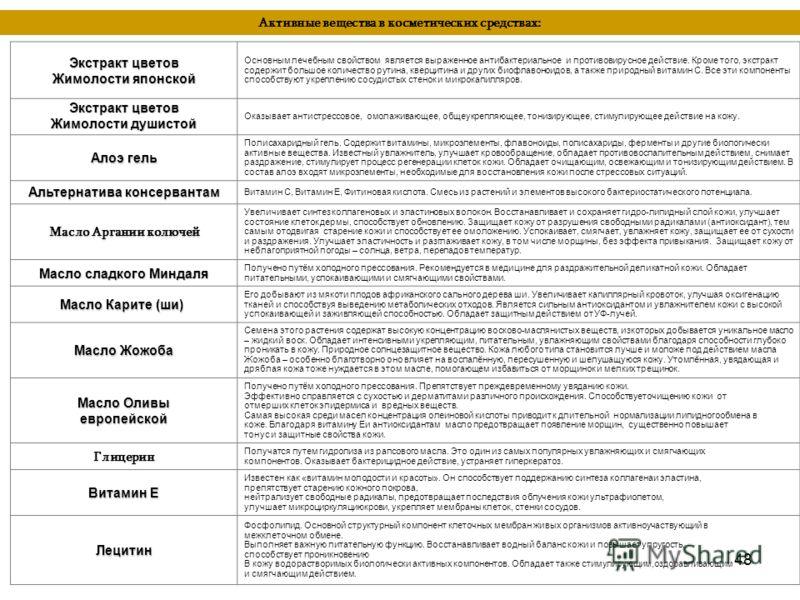 48 Активные вещества в косметических средствах: Экстракт цветов Жимолости японской Основным лечебным свойством является выраженное антибактериальное и противовирусное действие. Кроме того, экстракт содержит большое количество рутина, кверцитина и дру