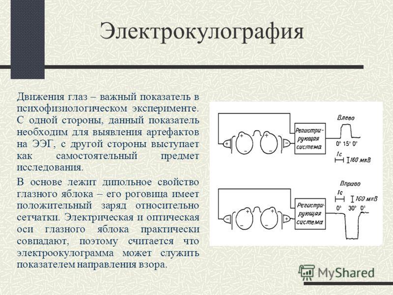 Электрокулография Движения глаз – важный показатель в психофизиологическом эксперименте. С одной стороны, данный показатель необходим для выявления артефактов на ЭЭГ, с другой стороны выступает как самостоятельный предмет исследования. В основе лежит