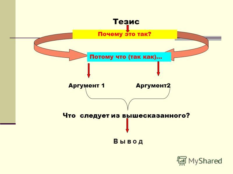 8 Тезис Почему это так? Потому что (так как)… Аргумент 1 Аргумент2 Что следует из вышесказанного? В ы в о д