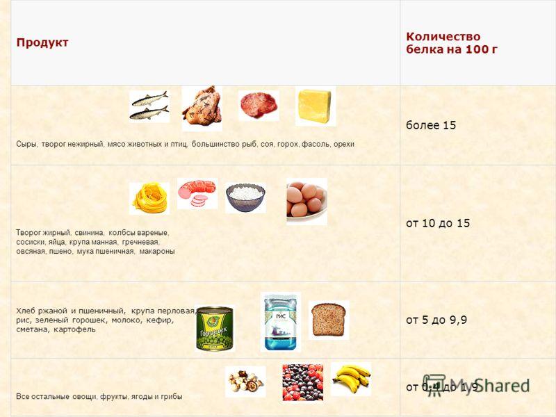 Продукт Количество белка на 100 г Сыры, творог нежирный, мясо животных и птиц, большинство рыб, соя, горох, фасоль, орехи более 15 Творог жирный, свинина, колбсы вареные, сосиски, яйца, крупа манная, гречневая, овсяная, пшено, мука пшеничная, макарон