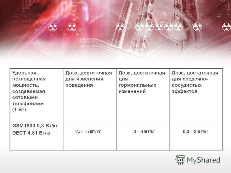 Удельная поглощенная мощность, создаваемая сотовыми телефонами (1 Вт) Доза, достаточная для изменения поведения Доза, достаточная для гормональных изменений Доза, достаточная для сердечно- сосудистых эффектов GSM1800 0,3 Вт/кг DECT 4,81 Вт/кг 2,55 Вт