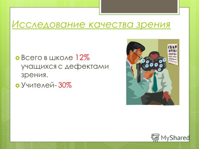 Исследование качества зрения Всего в школе 12% учащихся с дефектами зрения. Учителей- 30%