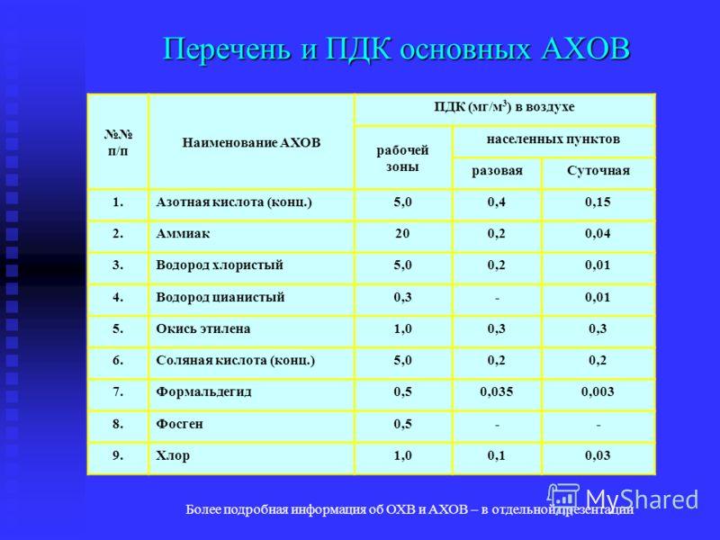 Перечень и ПДК основных АХОВ п/п Наименование АХОВ ПДК (мг/м 3 ) в воздухе рабочей зоны населенных пунктов разоваяСуточная 1.Азотная кислота (конц.)5,00,40,15 2.Аммиак200,20,04 3.Водород хлористый5,00,20,01 4.Водород цианистый0,3-0,01 5.Окись этилена
