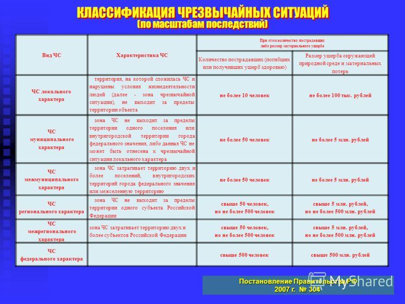 КЛАССИФИКАЦИЯ ЧРЕЗВЫЧАЙНЫХ СИТУАЦИЙ (по масштабам последствий) КЛАССИФИКАЦИЯ ЧРЕЗВЫЧАЙНЫХ СИТУАЦИЙ (по масштабам последствий) Постановление Правительства РФ 2007 г. 304 Вид ЧСХарактеристика ЧС При этом количество пострадавших либо размер материальног
