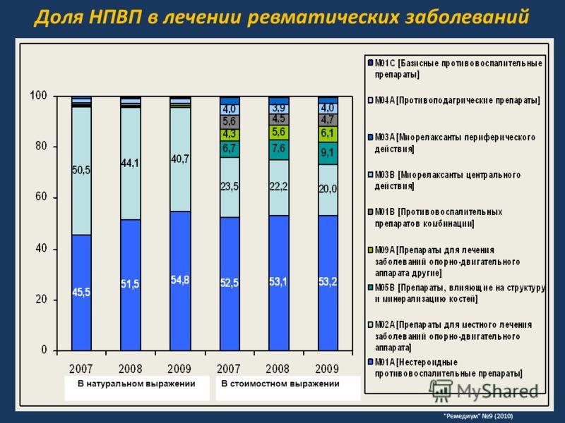В натуральном выраженииВ стоимостном выражении Доля НПВП в лечении ревматических заболеваний Ремедиум 9 (2010)