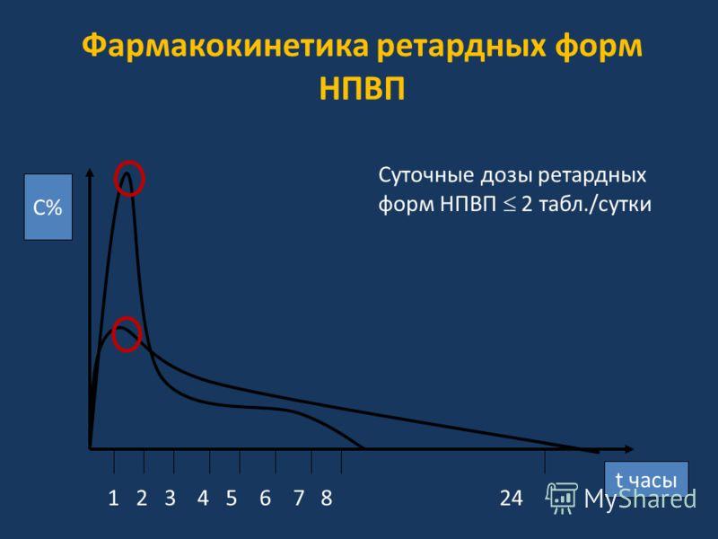 С% t часы 1 2 3 4 5 6 7 8 24 Суточные дозы ретардных форм НПВП 2 табл./сутки Фармакокинетика ретардных форм НПВП
