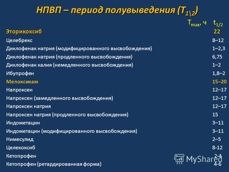 T max, ч t 1/2 Эторикоксиб 22 Целебрекс8–12 Диклофенак натрия (модифицированного высвобождения)1–2,3 Диклофенак натрия (продленного высвобождения) 6,75 Диклофенак калия (немедленного высвобождения) 1–2 Ибупрофен1,8–2 Мелоксикам 15–20 Напроксен12–17 Н