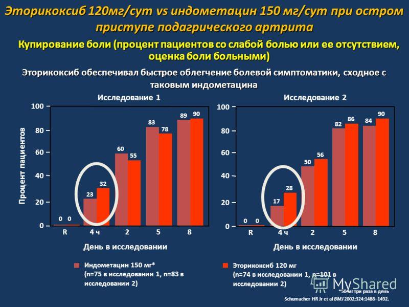 Купирование боли (процент пациентов со слабой болью или ее отсутствием, оценка боли больными) *50 мг три раза в день Schumacher HR Jr et al BMJ 2002;324:1488–1492. Эторикоксиб обеспечивал быстрое облегчение болевой симптоматики, сходное с таковым инд