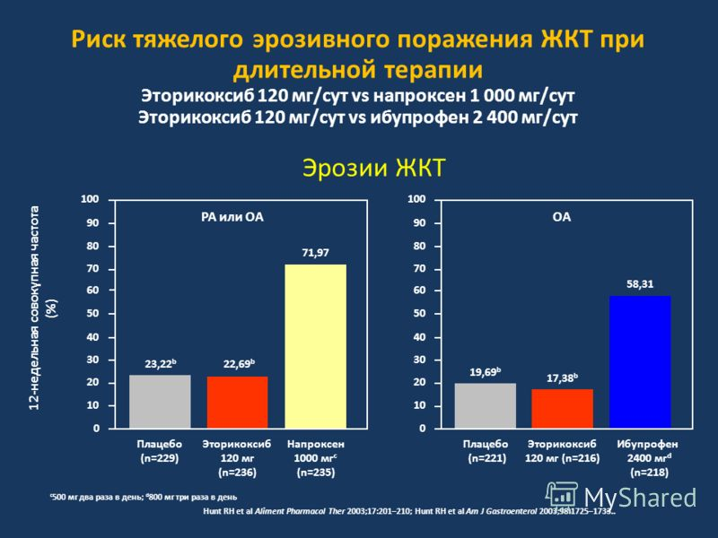 Риск тяжелого эрозивного поражения ЖКТ при длительной терапии Эторикоксиб 120 мг/сут vs напроксен 1 000 мг/сут Эторикоксиб 120 мг/сут vs ибупрофен 2 400 мг/сут 12-недельная совокупная частота (%) 0 Эторикоксиб 120 мг (n=236) 10 20 30 40 70 100 80 22,