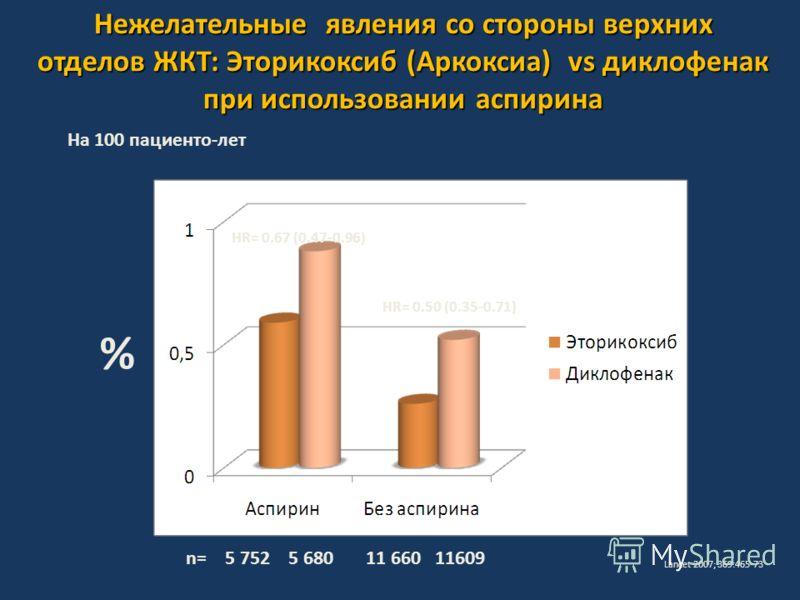 Нежелательные явления со стороны верхних отделов ЖКТ: Эторикоксиб (Аркоксиа) vs диклофенак при использовании аспирина Lancet 2007; 369:465-73 На 100 пациенто-лет % n= 5 752 5 680 11 660 11609 HR= 0.67 (0.47-0.96) HR= 0.50 (0.35-0.71)