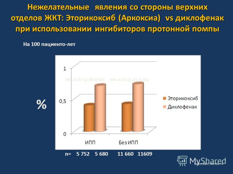 Нежелательные явления со стороны верхних отделов ЖКТ: Эторикоксиб (Аркоксиа) vs диклофенак при использовании ингибиторов протонной помпы Lancet 2007; 369:465-73 На 100 пациенто-лет % n= 5 752 5 680 11 660 11609 HR= 0.57 (0.39-0.83)HR= 0.58 (0.41-0.81