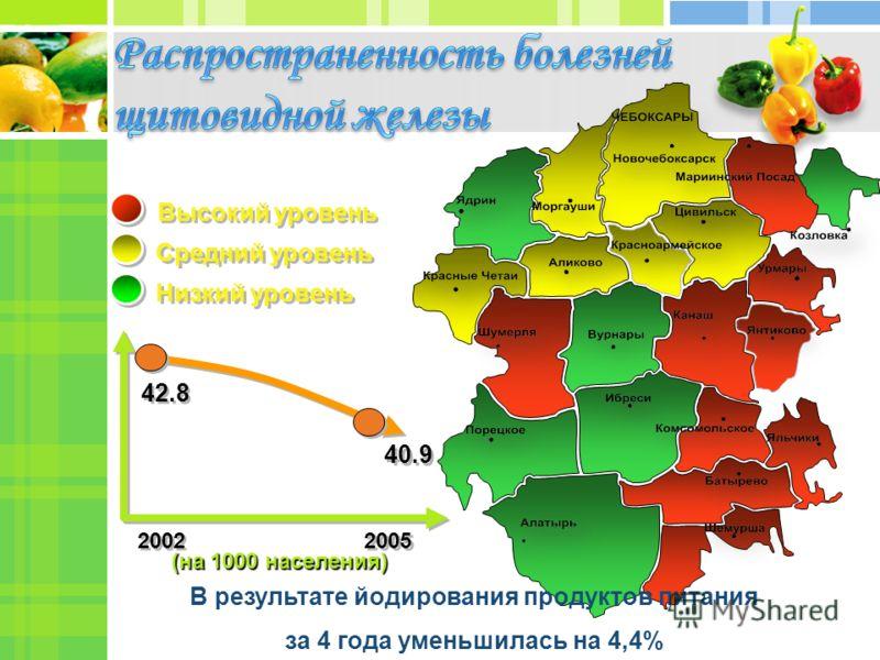 Средний уровень Низкий уровень Высокий уровень (на 1000 населения) (на 1000 населения) В результате йодирования продуктов питания за 4 года уменьшилась на 4,4% 2002 2005 42.8 40.9
