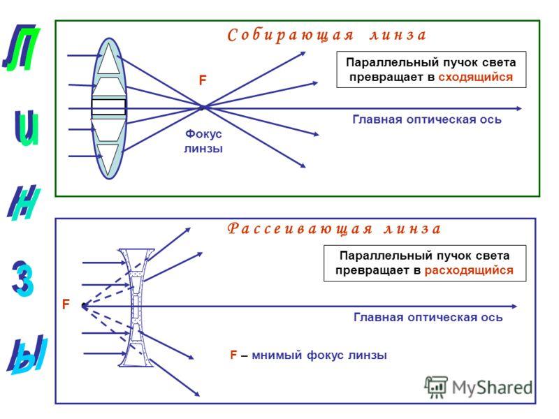F Фокус линзы Главная оптическая ось С о б и р а ю щ а я л и н з а F Р а с с е и в а ю щ а я л и н з а Главная оптическая ось F – мнимый фокус линзы Параллельный пучок света превращает в сходящийся Параллельный пучок света превращает в расходящийся