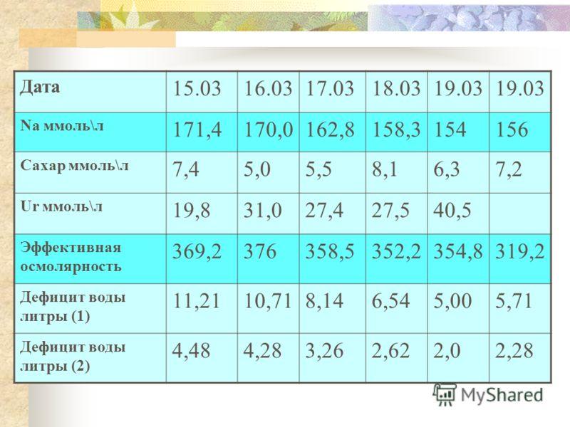 Дата05.0309.0310.0312.0313.0314.03 Na ммоль\л 146,3150,8154,9165,4173,4175,1 Сахар ммоль\л 5,88,17,85,3 Ur ммоль\л 30,920,222,022,3 Эффективная осмолярность 298,4 309,7 (340,6 317,6351374,1372,5 Дефицит воды литры (1) 2,253,865,329,0711,9312,54 Дефиц