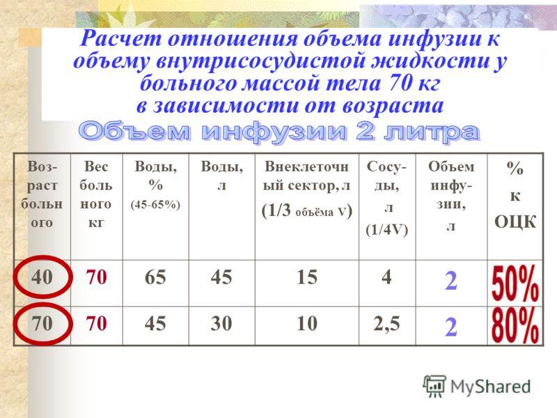 Содержание жидкости в организме в зависимости от возраста (относительный объем) Новорожденные (общий объем 80%) Дети (75%) Взрослые(65%) Пожилые (45%) Старые Новорожденные (общий объем 80 %) Дети ( 75 %) Взрослые( 65 %) Пожилые ( 45 %) Старые
