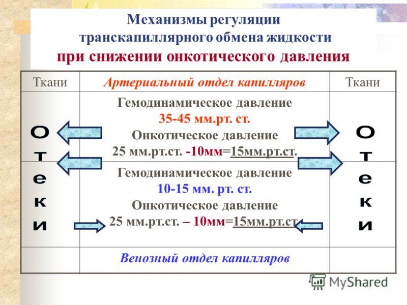 Механизмы регуляции транскапиллярного обмена жидкости при повышении гемодинамического давления ТканиАртериальный отдел капилляровТкани Гемодинамическое давление 35-45мм.рт.ст.+15мм = 50-60ммртст Онкотическое давление 25 мм.рт.ст. Гемодинамическое дав