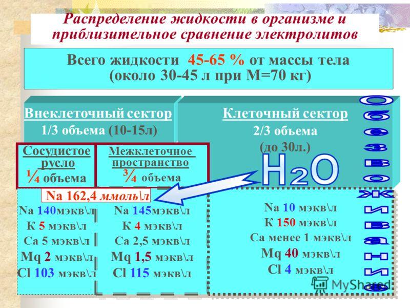 Дефицит воды в организме б-й М. (Na больного – Na в норме) Концентрация Na в плазме крови (ммоль\л) Для внеклеточного пространства К = 0,2 (Б.Р.Гельфанд, «Фризениус») (2) ОВО (общий водный объем) = масса тела (кг) х К; К – коэффициент = 0,5 (Мак Дерм