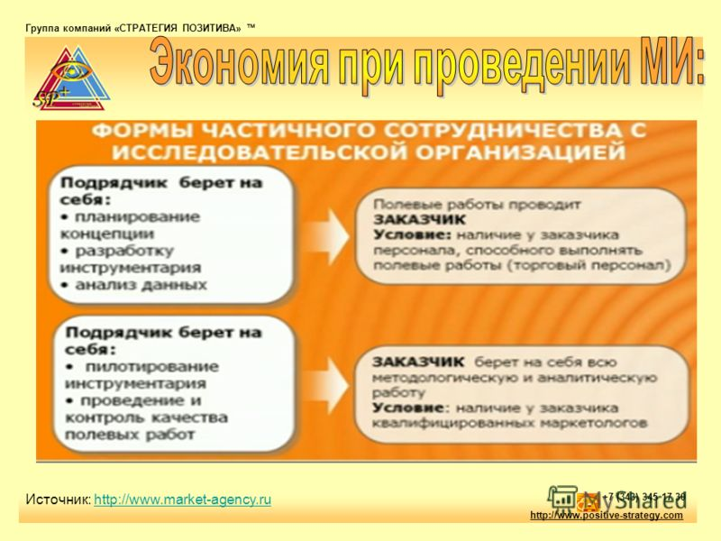 Группа компаний «СТРАТЕГИЯ ПОЗИТИВА» тм http://www.positive-strategy.com +7 (343) 345 17 30 Источник: http://www.market-agency.ruhttp://www.market-agency.ru