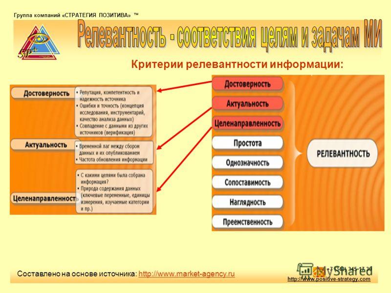Группа компаний «СТРАТЕГИЯ ПОЗИТИВА» тм http://www.positive-strategy.com +7 (343) 345 17 30 Составлено на основе источника: http://www.market-agency.ruhttp://www.market-agency.ru Критерии релевантности информации: