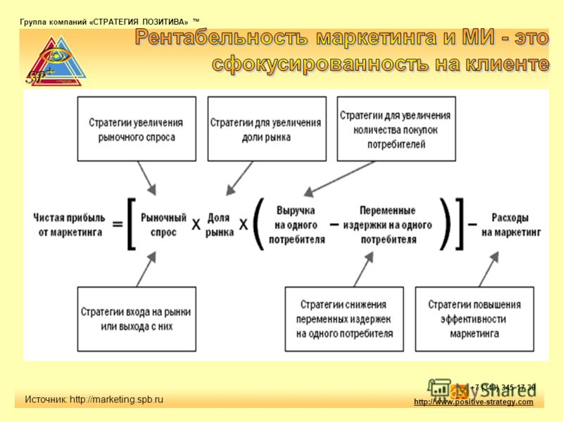 Группа компаний «СТРАТЕГИЯ ПОЗИТИВА» тм http://www.positive-strategy.com +7 (343) 345 17 30 Источник: http://marketing.spb.ru