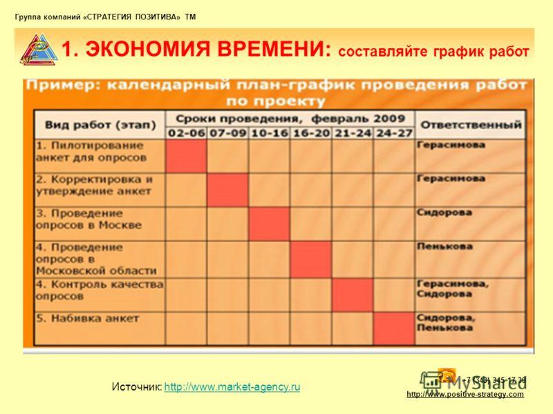 Группа компаний «СТРАТЕГИЯ ПОЗИТИВА» ТМ 1. ЭКОНОМИЯ ВРЕМЕНИ: составляйте график работ +7 (343) 345 17 30 http://www.positive-strategy.com Источник: http://www.market-agency.ruhttp://www.market-agency.ru