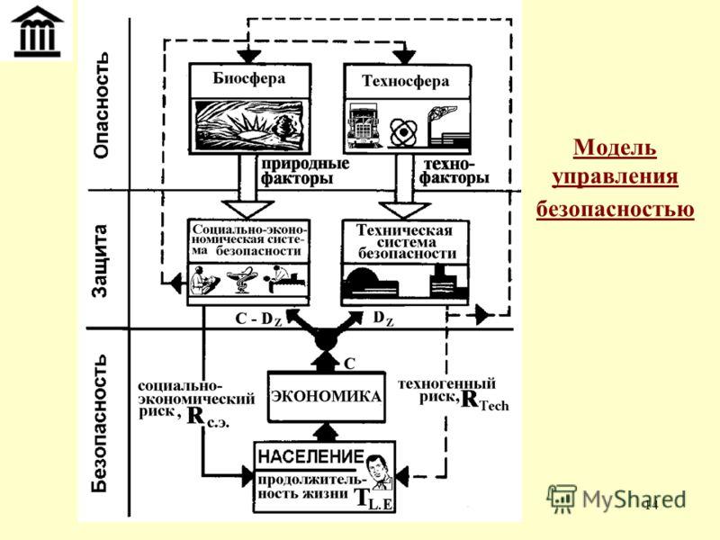14 Модель управления безопасностью