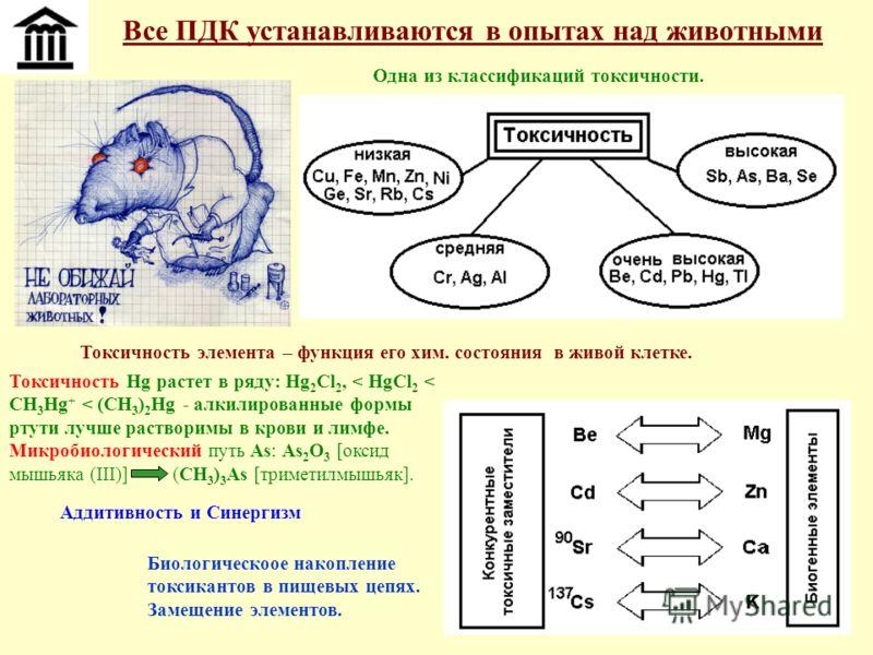 22 Все ПДК устанавливаются в опытах над животными Одна из классификаций токсичности. Аддитивность и Синергизм Токсичность элемента – функция его хим. состояния в живой клетке. Токсичность Hg растет в ряду: Hg 2 Cl 2, < HgCl 2 < CH 3 Hg + < (CH 3 ) 2