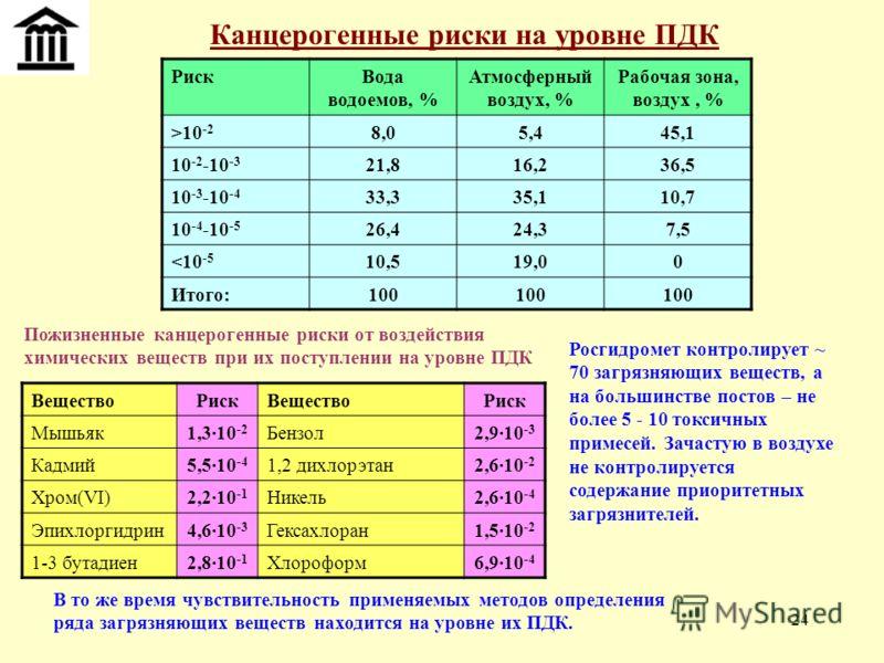 24 Канцерогенные риски на уровне ПДК РискВода водоемов, % Атмосферный воздух, % Рабочая зона, воздух, % >10 -2 8,05,445,1 10 -2 -10 -3 21,816,236,5 10 -3 -10 -4 33,335,110,7 10 -4 -10 -5 26,424,37,5
