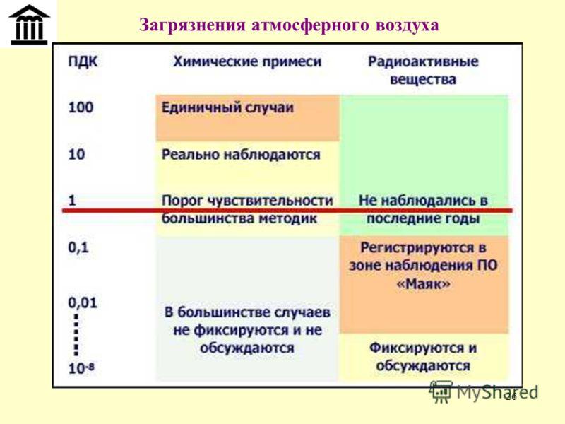 26 Загрязнения атмосферного воздуха