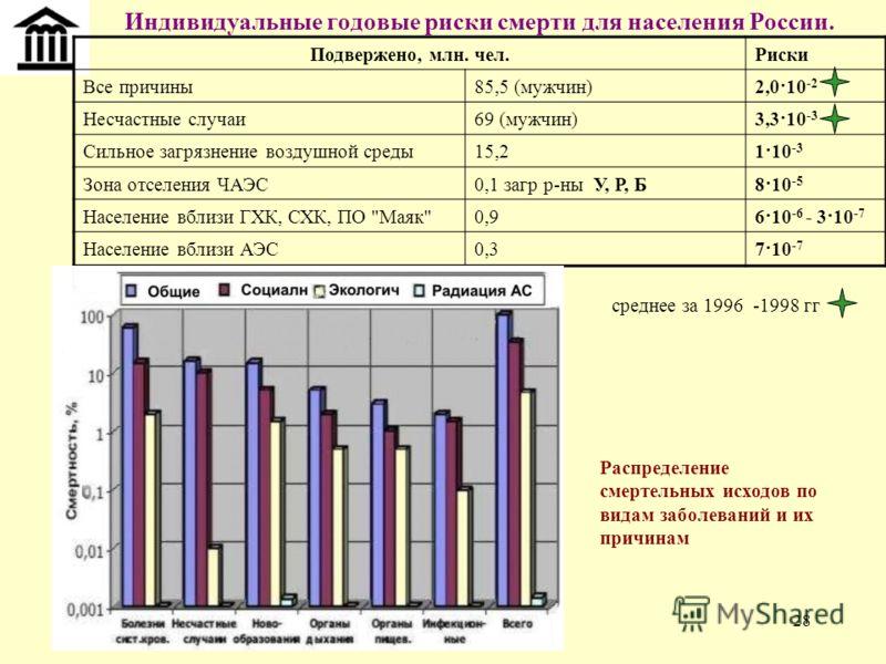 28 Индивидуальные годовые риски смерти для населения России. Подвержено, млн. чел.Риски Все причины85,5 (мужчин)2,0·10 -2 Несчастные случаи69 (мужчин)3,3·10 -3 Сильное загрязнение воздушной среды15,21·10 -3 Зона отселения ЧАЭС0,1 загр р-ны У, Р, Б8·1