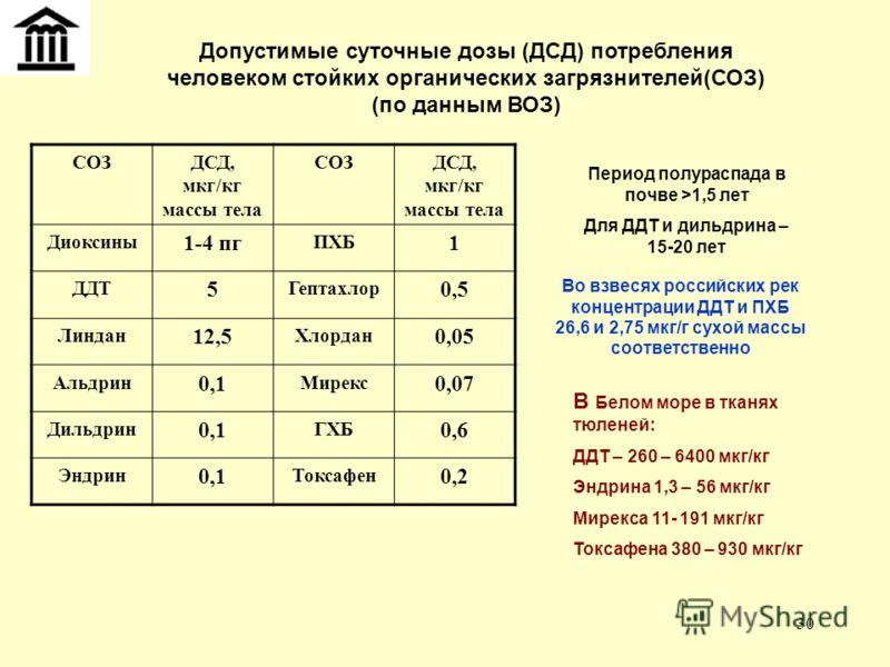 30 Допустимые суточные дозы (ДСД) потребления человеком стойких органических загрязнителей(СОЗ) (по данным ВОЗ) СОЗДСД, мкг/кг массы тела СОЗДСД, мкг/кг массы тела Диоксины 1-4 пг ПХБ 1 ДДТ 5 Гептахлор 0,5 Линдан 12,5 Хлордан 0,05 Альдрин 0,1 Мирекс