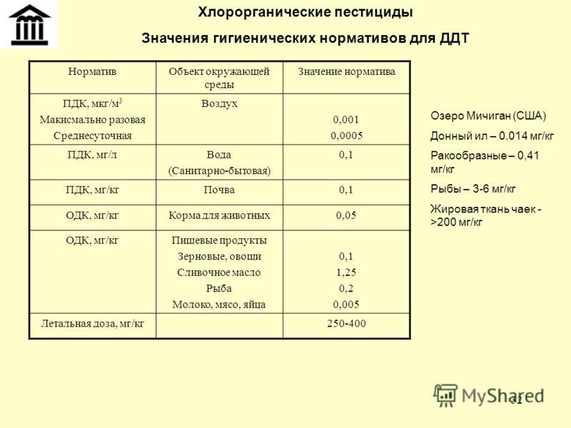 32 Хлорорганические пестициды Значения гигиенических нормативов для ДДТ НормативОбъект окружающей среды Значение норматива ПДК, мкг/м 3 Макисмально разовая Среднесуточная Воздух 0,001 0,0005 ПДК, мг/лВода (Санитарно-бытовая) 0,1 ПДК, мг/кгПочва0,1 ОД
