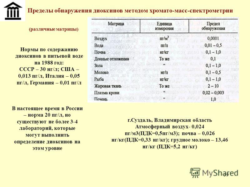 39 Пределы обнаружения диоксинов методом хромато-масс-спектрометрии (различные матрицы) г.Суздаль, Владимирская область Атмосферный воздух- 0,024 пг/м3(ПДК=0,5пг/м3); почва – 0,026 нг/кг(ПДК=0,33 нг/кг); грудное молоко – 13,46 нг/кг (ПДК=5,2 нг/кг) Н