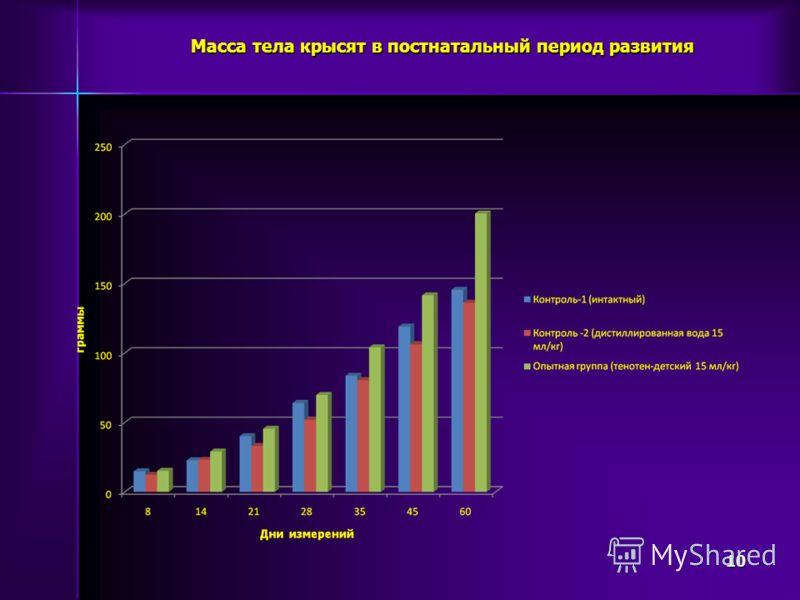 Масса тела крысят в постнатальный период развития 10