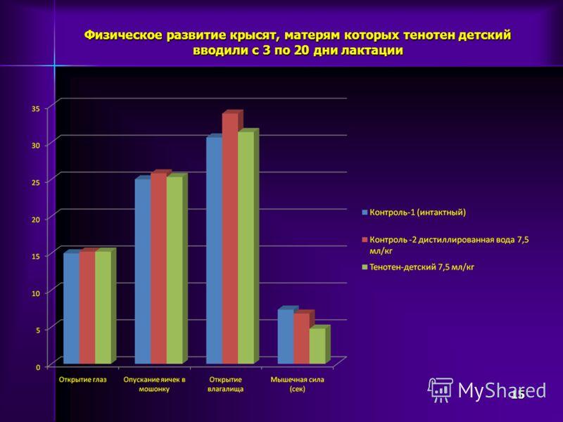 Физическое развитие крысят, матерям которых тенотен детский вводили с 3 по 20 дни лактации 15