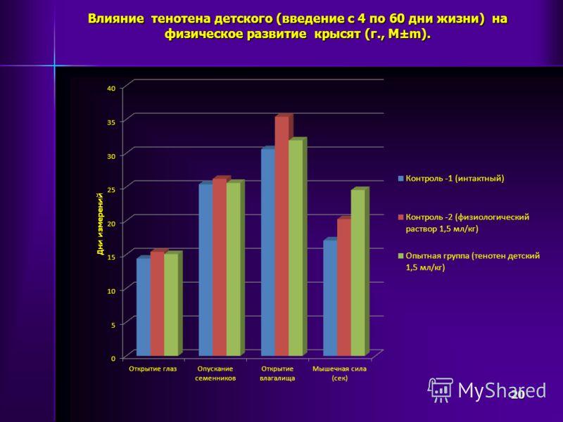 Влияние тенотена детского (введение с 4 по 60 дни жизни) на физическое развитие крысят (г., М±m). 20