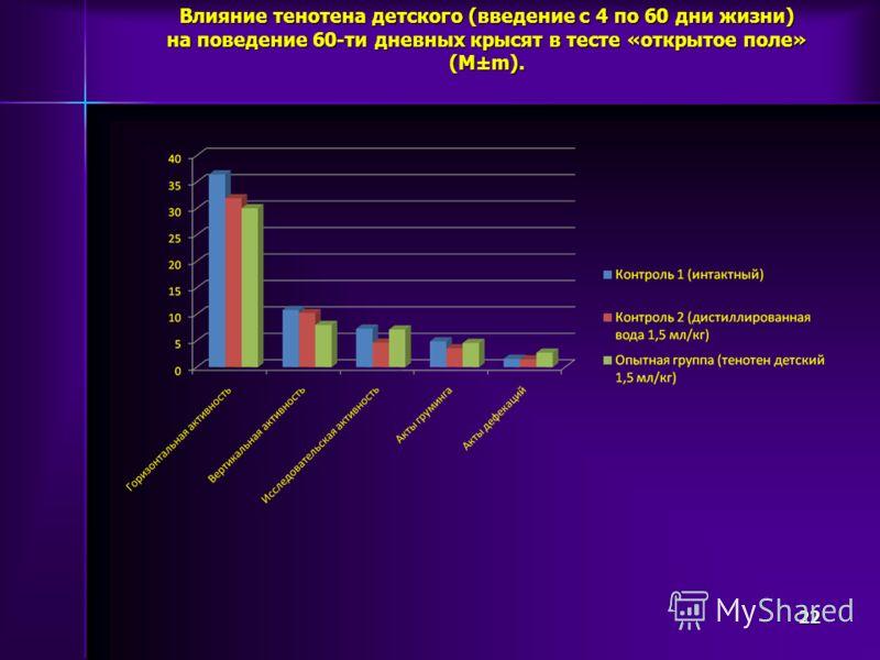 Влияние тенотена детского (введение с 4 по 60 дни жизни) на поведение 60-ти дневных крысят в тесте «открытое поле» (М±m). 22