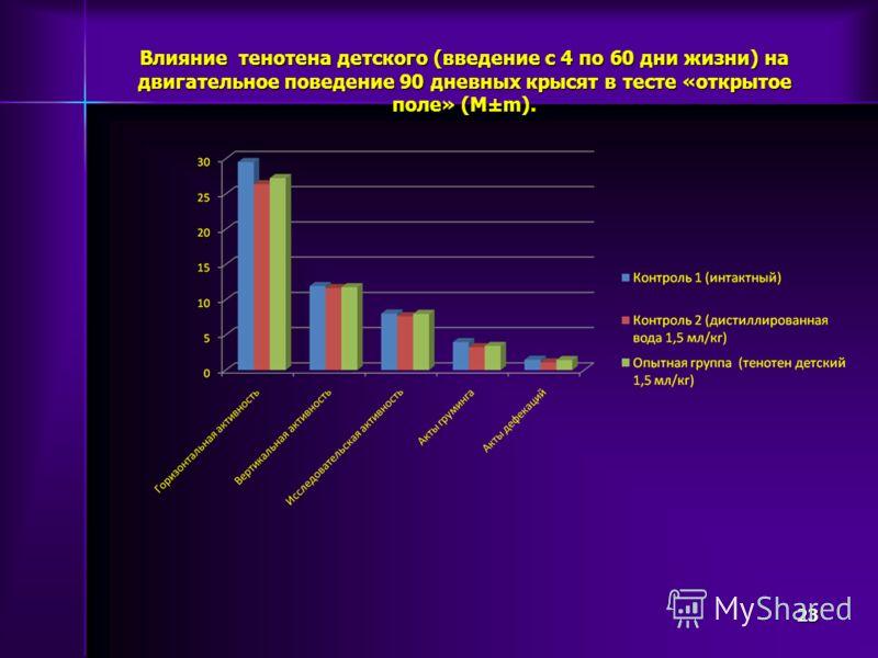 Влияние тенотена детского (введение с 4 по 60 дни жизни) на двигательное поведение 90 дневных крысят в тесте «открытое поле» (М±m). 23