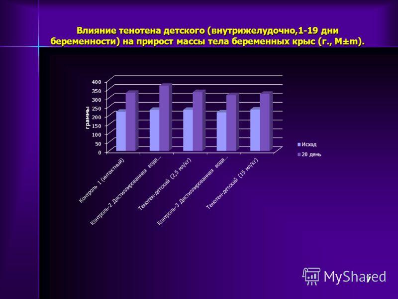 Влияние тенотена детского (внутрижелудочно,1-19 дни беременности) на прирост массы тела беременных крыс (г., М±m). 7