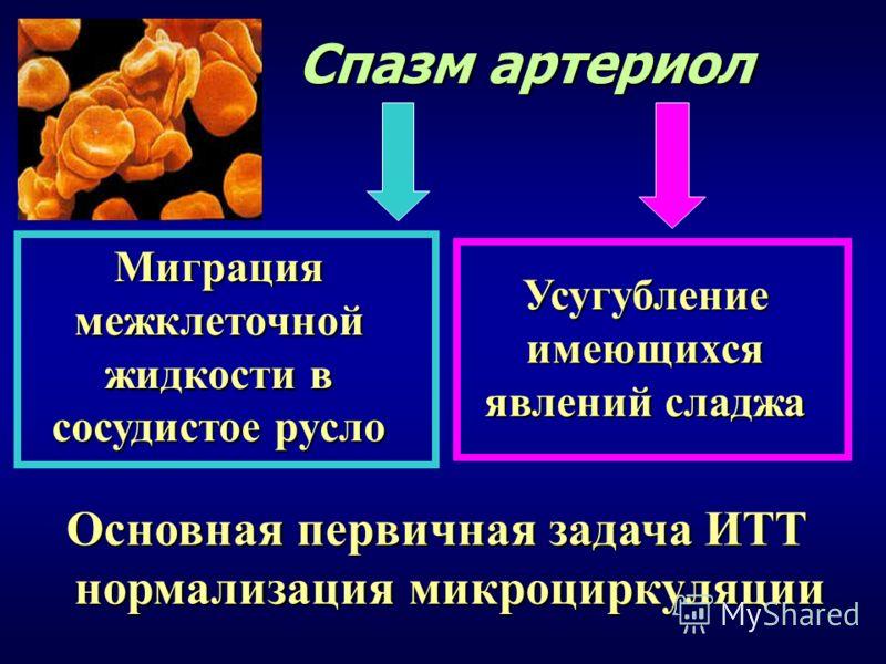 Спазм артериол Миграция межклеточной жидкости в сосудистое русло Усугублениеимеющихся явлений сладжа Основная первичная задача ИТТ нормализация микроциркуляции нормализация микроциркуляции