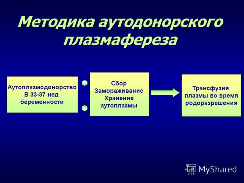 Методика аутодонорского плазмафереза Аутоплазмодонорство В 33-37 нед беременности Сбор Замораживание Хранение аутоплазмы Трансфузия плазмы во время родоразрешения