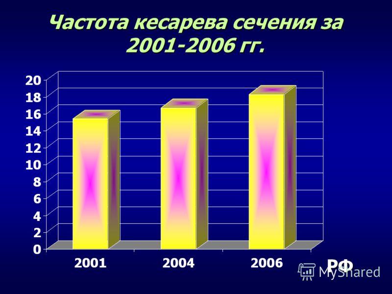 Частота кесарева сечения за 2001-2006 гг. РФ