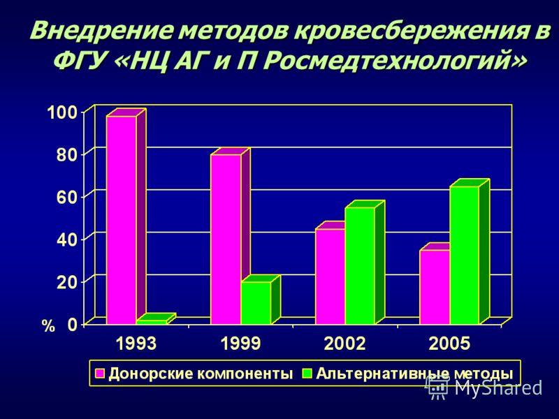 Внедрение методов кровесбережения в ФГУ «НЦ АГ и П Росмедтехнологий»