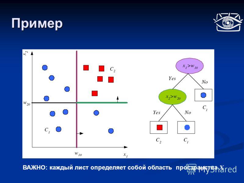 Пример ВАЖНО: каждый лист определяет собой область пространства Х