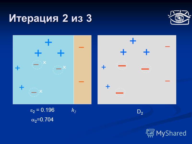 Итерация 2 из 3 + ++ + + + ++ + + D2D2 h2h2 2 = 0.196 2 =0.704