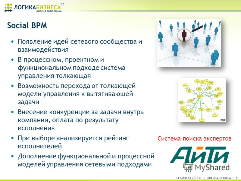 Social BPM Появление идей сетевого сообщества и взаимодействия В процессном, проектном и функциональном подходе система управления толкающая Возможность перехода от толкающей модели управления к вытягивающей задачи Внесение конкуренции за задачи внут