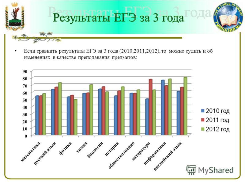 Если сравнить результаты ЕГЭ за 3 года (2010,2011,2012), то можно судить и об изменениях в качестве преподавания предметов: