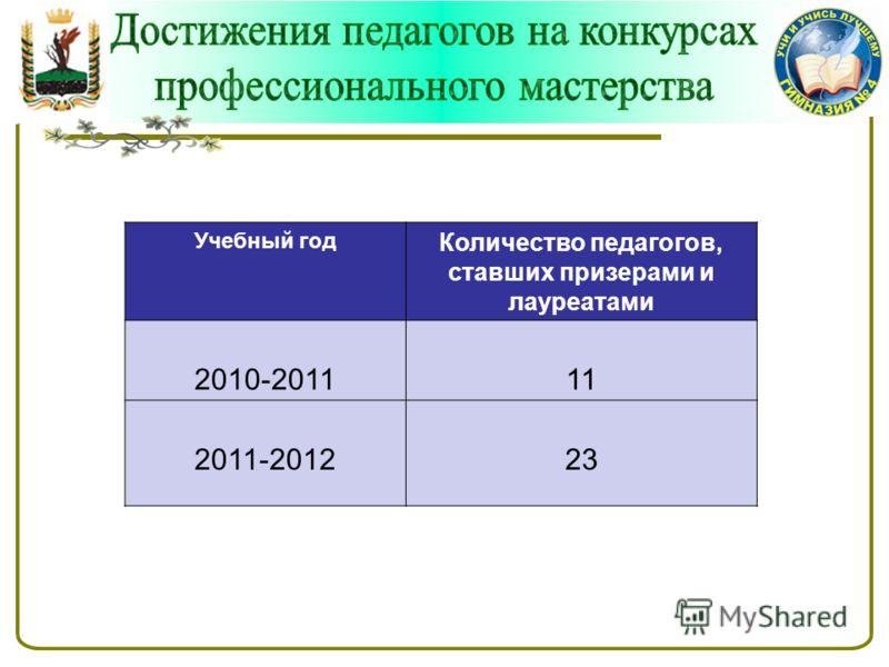 Учебный год Количество педагогов, ставших призерами и лауреатами 2010-201111 2011-201223