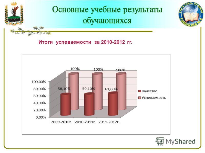 Итоги успеваемости за 2010-2012 гг.